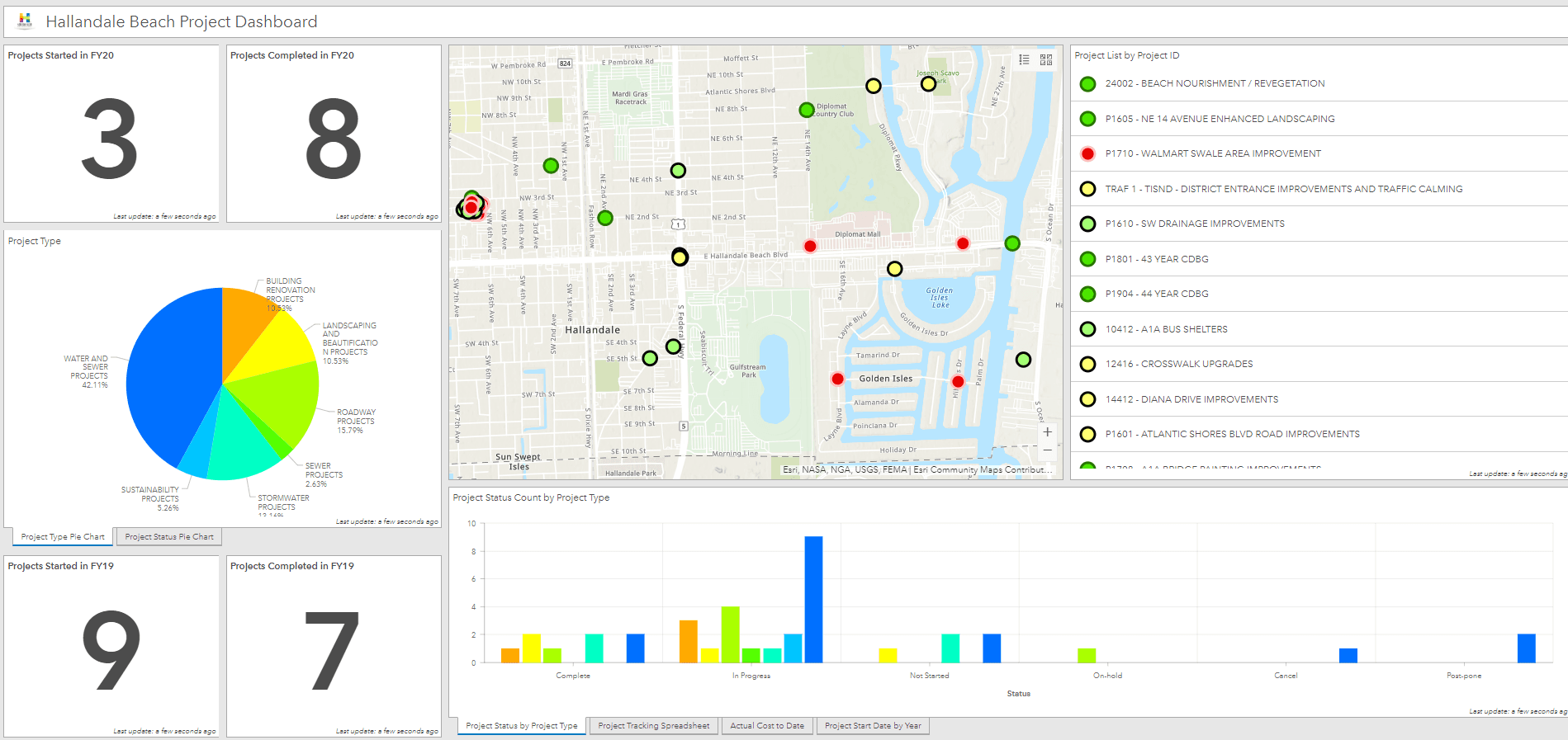 Hallandale Beach Project Dashboard
